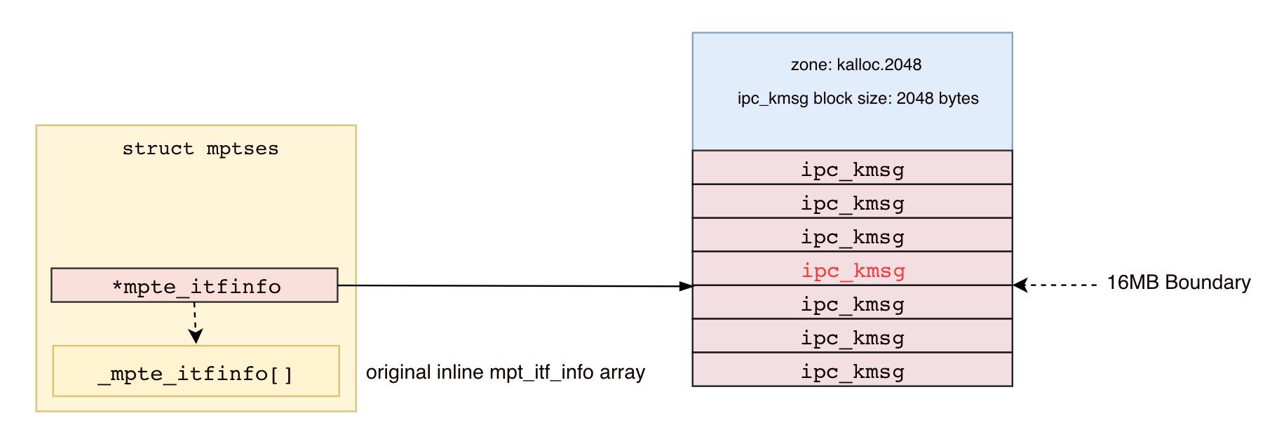 Exploiting iOS 11 0-11 3 1 Multi-path-TCP:A walk through