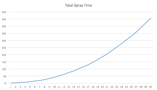 spray-number-time-plotgraph